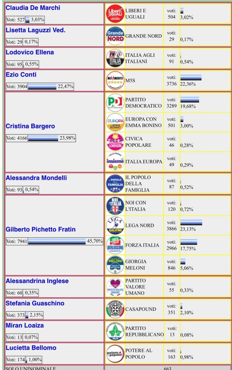 Elezioni la lega il primo partito a casale monferrato for Sito senato